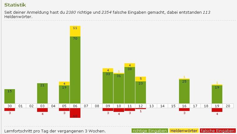 Online Vokabeltrainer - Lernstatistik