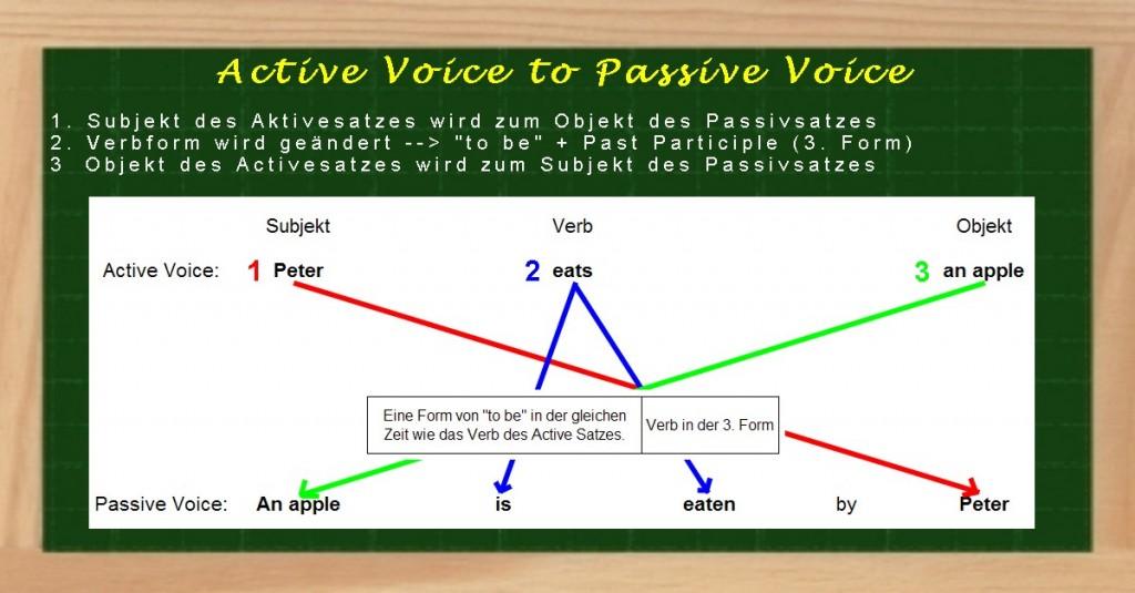 Active und Passive Voice - Erklärung & Lückentext Übungen